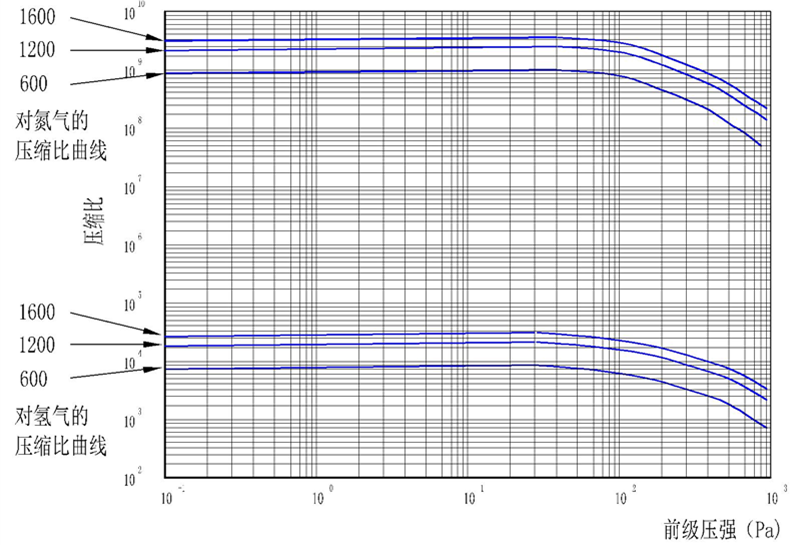 JT系列复合分子泵对氮气及氢气的压缩比曲线_副本